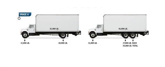 In the examples above, having the correct wheelbase on the chassis and placing the bodies and loads in the proper place will assure that the axles are located correctly. Performing a weight distribution analysis will tell you that you can achieve the proper axle loadings before building the truck.