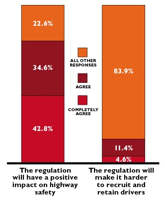 Respondents' views on effects of regulation.