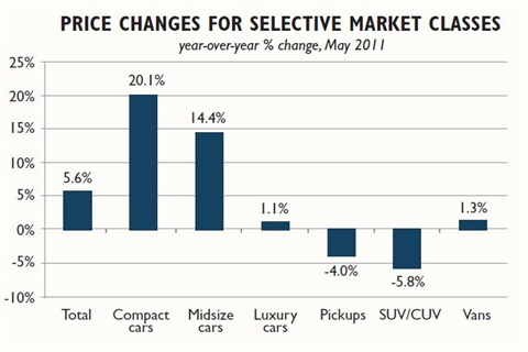 The value of compact cars spiked this spring on higher fuel prices.