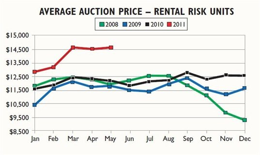 Rental risk units reached historic auction price highs in May. Are they ready to come down?