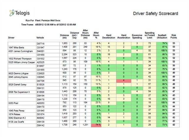 The new Telogis Driver Scorecard report.