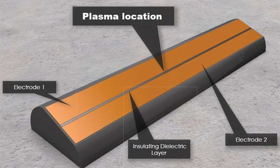 Electrodes inside the actuator form a plasma stream between them. The resulting force field bends and smooths air.
