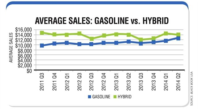 Average sales prices for hybrid vehicles remain higher than those for their gasoline/internal combustion engine counterparts, but the gap is starting to once again narrow. Source: Black Book USA