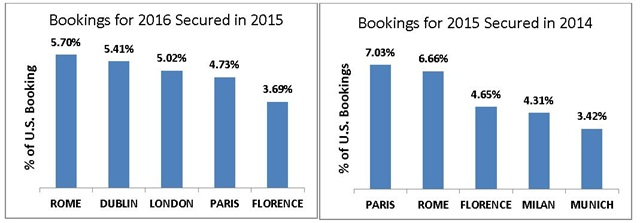 U.S. rental bookings for the top 5 European pickup cities for 2016 versus 2015. Charts courtesy of Auto Europe.