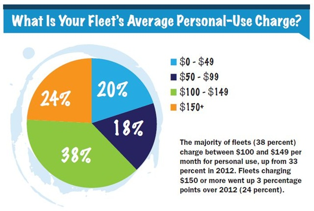 The majority of fleets (38 percent)charge between $100 and $149 permonth for personal use, up from 33percent in 2012. Fleets charging$150 or more went up 3 percentagepoints over 2012 (24 percent).