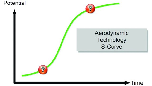 Model of the aerodynamic technology S curve. New technology struggles at first with getting established (the lower marker), with only marginal improvements. Over time the rate of improvement accelerates, until it begins to plateau where improvement becomes increasingly costly for marginal gains (the top marker).