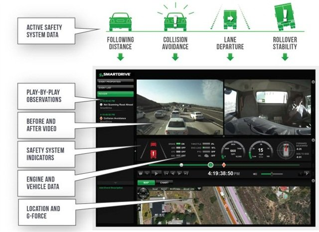 The SmartDrive Systems in-cab video recorder integrates with active safety systems such as those from Wabco to trigger video recording when risky driving behavior is observed.