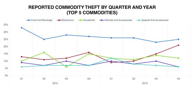 Certain types of goods are in high demand by cargo thieves. Food and drink has been a hot category since the Great Recession, but electronics appears to be on the comeback trail. Source: CargoNet/Verisk Analytics