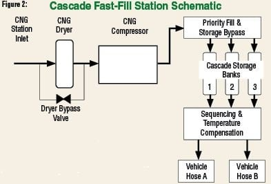 In a CNG fast-fill station, a group of high-pressure vessels divided into banks are automatically cascaded to fill a vehicle.Photo courtesy of Marathon Corporation.