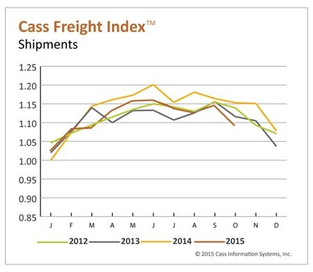 Cass Freight Index of shipments. Credit: Cass