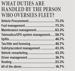Vehicle procurement and fuel management represent the primary duties of those managing small fleets. Only 16.7% of respondents manage all duties.