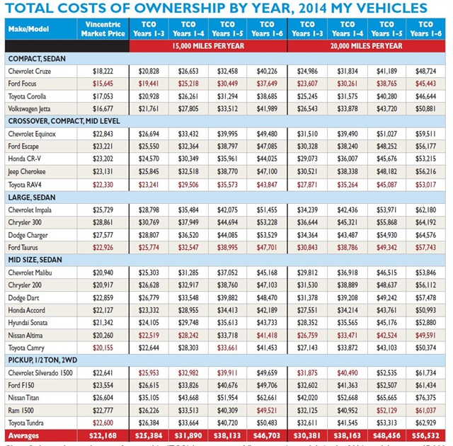 Chart 2 shows the total costs of ownership (TCO) by segment of fleet-centric models in the 2014 model year, at 15,000 miles per year and 20,000 miles per year. Vincentric Market Price is calculated as invoice plus destination minus published fleet incentives. Models with the lowest TCO for each segment by year are highlighted.