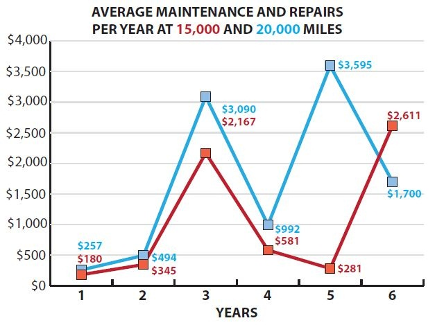 Chart 3: Because of the mileage intervals in which scheduled maintenance items occur, average costs for maintenance and repairs fluctuate greatly.