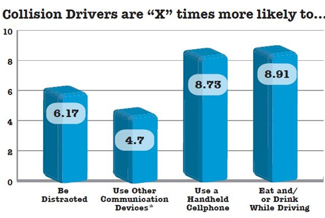 By observing more than 700 government fleet drivers between 2009 and 2010, DriveCam calculated the likelihood a driver involved in oneor more collisions would engage in certain common distractions. *Other communication devices include but are not limited to CB radios, two-way walkie-talkies,and Nextel/chirp devices. Data courtesy of Drivecam Inc.