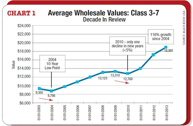Model-years: 2007-2013, Volume Weighted Wholesale Average Values, Weekly Change from 1/8/15 to 1/15/15 (SOURCE:Black Book)