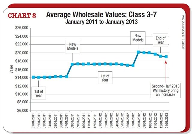Average wholesale values tend to increase slightly at the start of each calendar year, as shown in 2011 and 2012. If history repeats itself, there will be a slight increase in Class 3-7 wholesale values as we head into 2013. However, this trend may not last long.