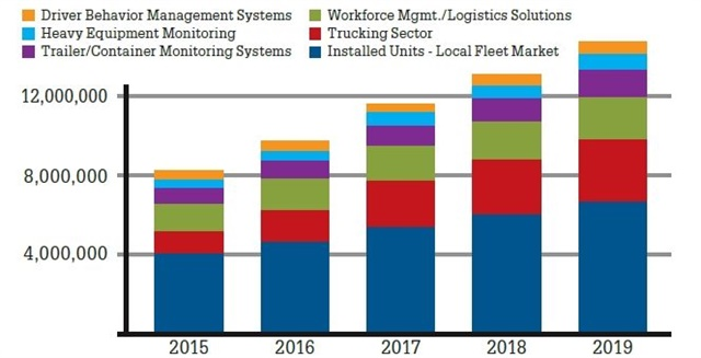 Breaking down the year-over-year growth by sector shows a large potential increase in the trucking sector. (SOURCE: CJ DRISCOLL & ASSOCIATES)