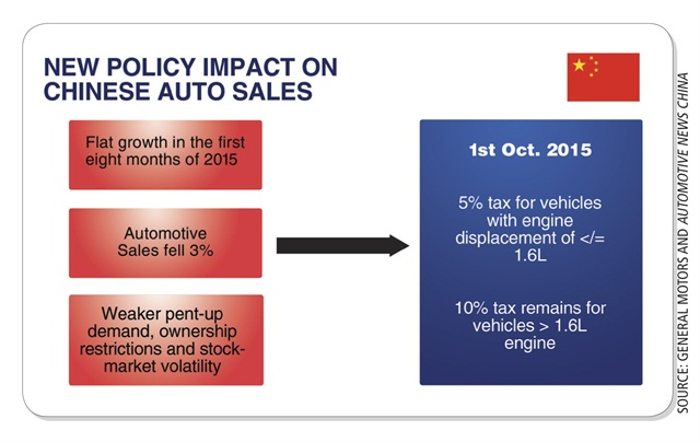 Source: General Motors and Automotive News China