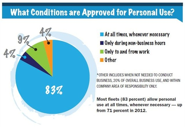 Most fleets (83 percent) allow personaluse at all times, whenever necessary — upfrom 71 percent in 2012.