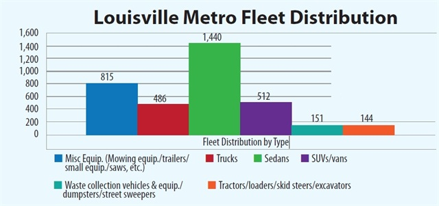 Louisville Metro's current fleet consists of less than 3,600 units.