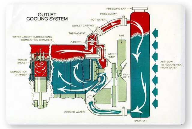 The antifreeze/cooling system for a heavy duty engine must be maintained for the entire system to operate at optimum efficiency. Each component within the system relies on the other components for peak operation and performance.