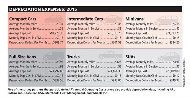 Depreciation expenses for 2015. Source: AF Research Dept.