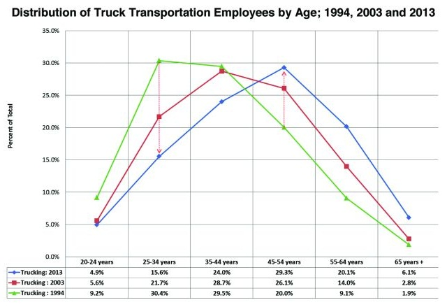An analysis of 20 years of annual data shows that the 25-34 group, as a percentage of industry employees, has decreased significantly. Those currently in the 45-54 group are now the largest group employed in trucking.