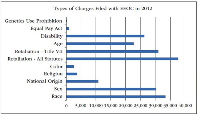 This figure breaks down the types of charges filed with the Equal Employment Opportunity Commission (EEOC) in 2012. In that year, the latest in which data is available, more than 26,000 charges of disability discrimination were filed, or 26.5% of total charges. Source: NERA Economic Consulting
