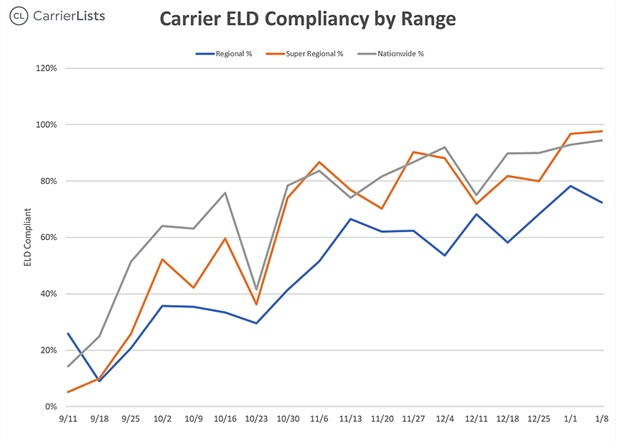 ELD compliance rates for regional fleets are still roughly 20 points below longer haul OTR fleets, according to CarrierLists' survey. Graph courtesy CarrierLists