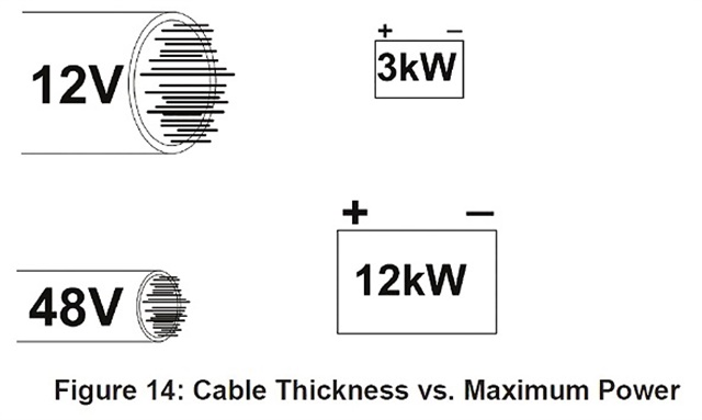 Thinner wiring can be used with 48-volt systems. That opens up opportunities for component packaging and truck wiring. Source: TMC