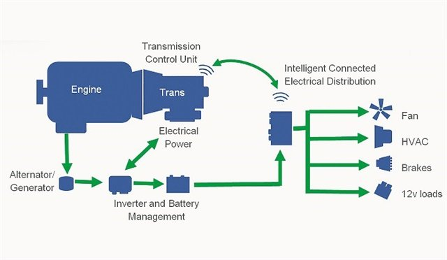 This schematic drawing illustrates some of the potential for off-boarding drive components to lessen parasitic loads on engines. Source: Eaton