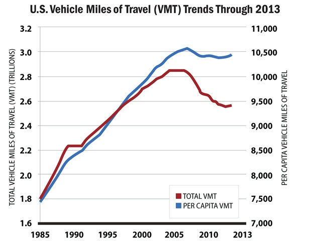 Per capita vehicle miles traveled (VMT) total for the U.S. decreased from roughly 10,200 miles per year in 2003 to 9,402 miles in 2013. Graph courtesy of the Federal Highway Administration Census Bureau.