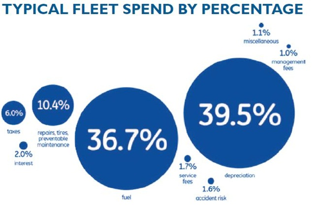 This chart represents average costs for all fleets, as identified by GE Capital Fleet Services. Small fleets can reduce costs in each of these areas in a variety of ways, including managing lifecycle costs per mile, implementing fuel cards to manage fuel expense, implementing a maintenance repair policy and managing driver behavior.