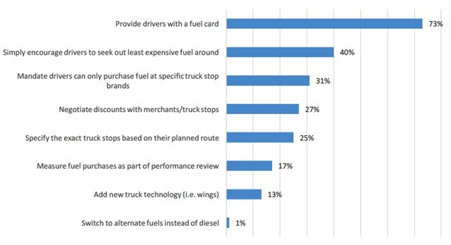 Small-fleet strategies for saving on fuel spend. Graph courtesy Comdata