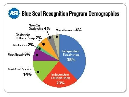 According to Tony Molla, vice president of communications for ASE, commercial and government fleets represent one of the fastest-­growing groups of Blue Seal recognized facilities. Source: ASE.