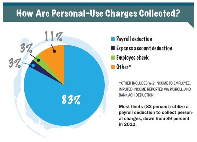 Most fleets (83 percent) utilize apayroll deduction to collect personalcharges, down from 89 percentin 2012.