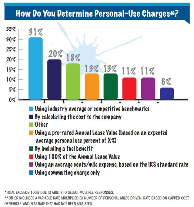 The majority of fleets continue to use industry averages or competitive benchmarks for determiningpersonal-use charges (31 percent), followed by fleets that calculate the cost tothe company (20 percent).