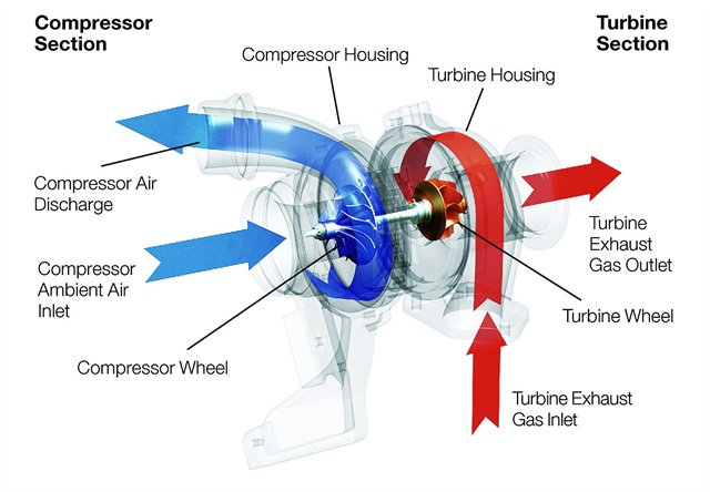 A turbocharger uses an engine's exhaust gas to drive a turbine wheel at speeds up to 280,000 rpm. The turbine wheel is connected by a shaft to a compressor wheel, and the two wheels turn together to suck in and compress large amounts of ambient air.