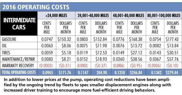 Chart courtesy of Automotive Fleet.