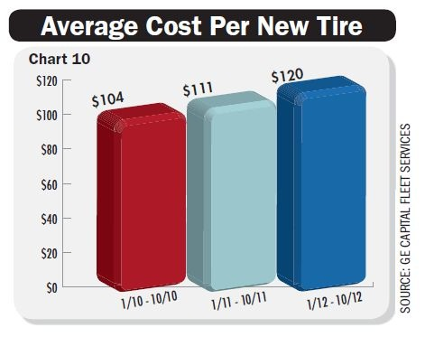 Average per-tire costs are up 15 percent over the past three years, due mainly to increased raw material costs. Chart courtesy GE Capital Fleet Services.