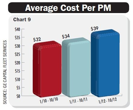 The average cost of preventive maintenance (PM) per vehicle increased from 2011 to 2012. The uptick in PM expense is driven by higher oil change prices and a shift to synthetic and semi-synthetic oil recommended for some models. Chart courtesy GE Capital Fleet Services.