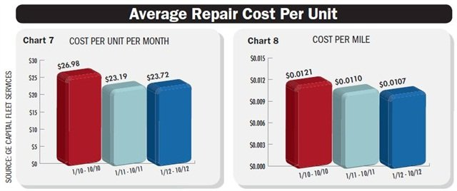 Charts 7 and 8 depict average repair costs per unit and per mile. Repair costs include unscheduled services, such as brakes, suspension, engine, transmission, electrical, and other service. There have been lower repair costs since 2010 as slight price increases have been offset by additional vehicle replacement cycling. Chart courtesy GE Capital Fleet Services.