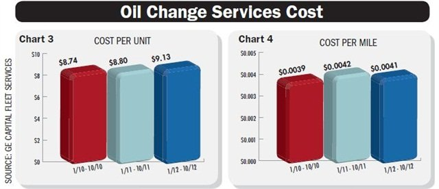 Oil change intervals are predicted to be extended and the individual cost per oil change will increase, but the cost per mile should remain steady. Chart courtesy GE Capital Fleet Services.