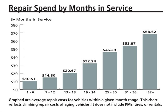 Data courtesy of Element Fleet Management.
