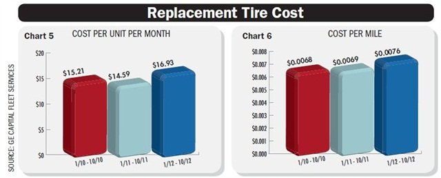 While replacement tire costs have been rising, the lifting of the Chinese Tire Tax Tariff could potentially increase the volume of lower prices third-tier manufacturer tire products coming to the U.S. Chart courtesy GE Capital Fleet Services.