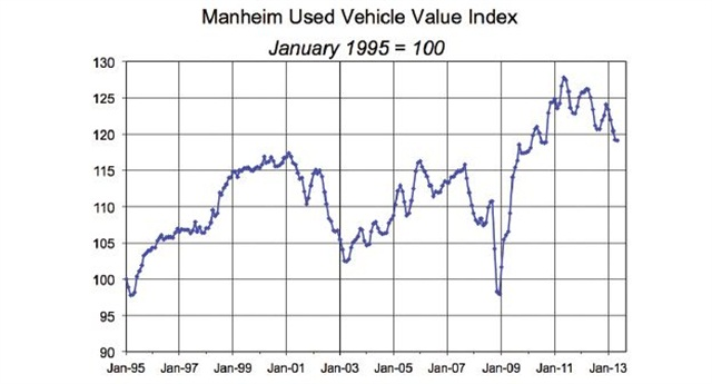 Source: Manheim Consulting