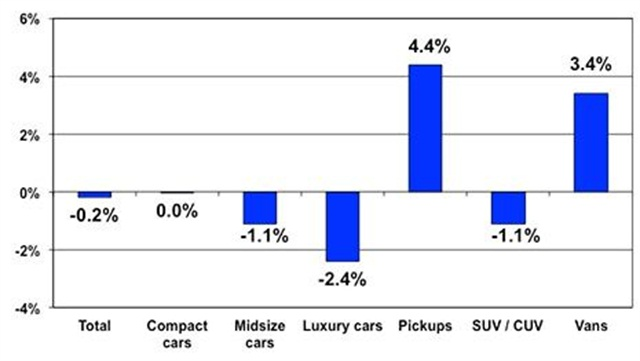 Price changes for selective market classes for Nov. 2013 versus Nov. 2012. Courtesy of Manheim.