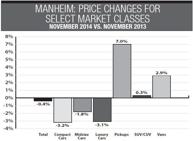 Manheim's look at year-over-year price changes for select markets in November reflects predictions for the 2015 market: prices remain strong for pickups and vans but weaker for the car segments (compact, midsize and luxury).