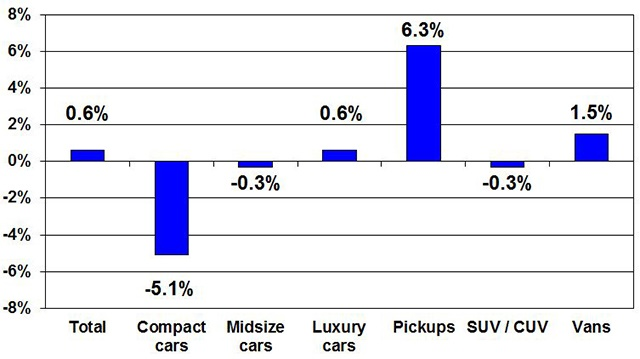 Price changes for selective market classes for May2016versus May2015.Courtesy of Manheim.