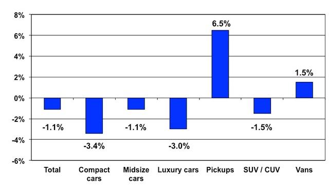 Price changes for selective market classes for September2014 versus September2013. Courtesy of Manheim
